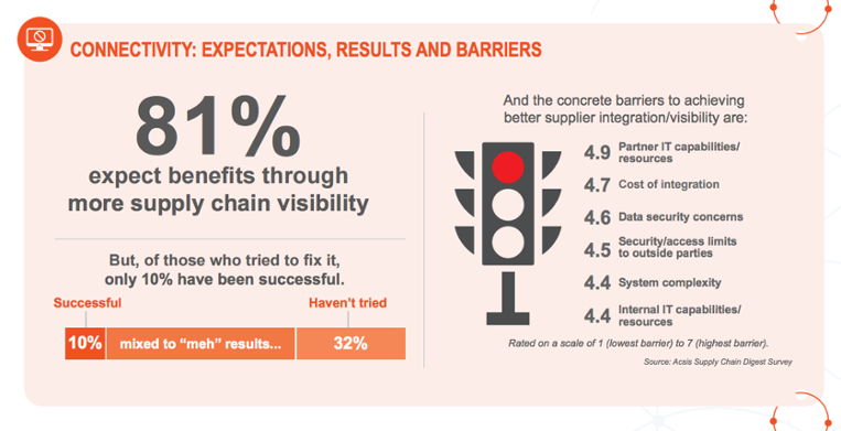 connectivity: expectations, results, and barriers